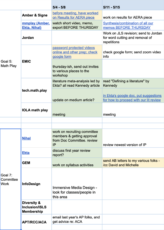 My spreadsheet: metagoals to the far left, subdivided into smaller obligations one column to the right of that, then weekly tasks for those obligations.