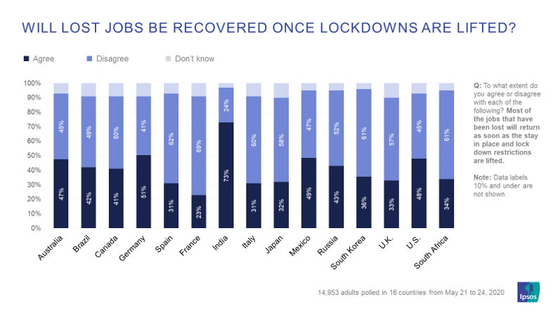 Chart 2, will lost jobs be recovered.png