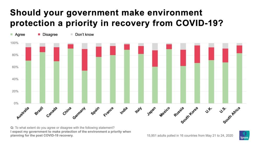 gov't priority for climate change.jpg