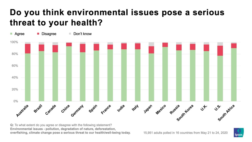 think environmental issues a threat to your health.jpg