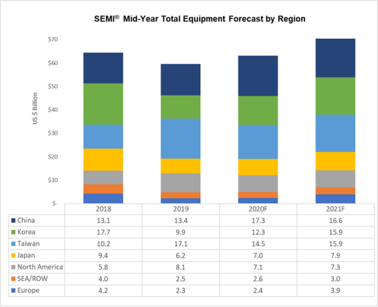 Semi Semiconductor Total Equipment Forecast