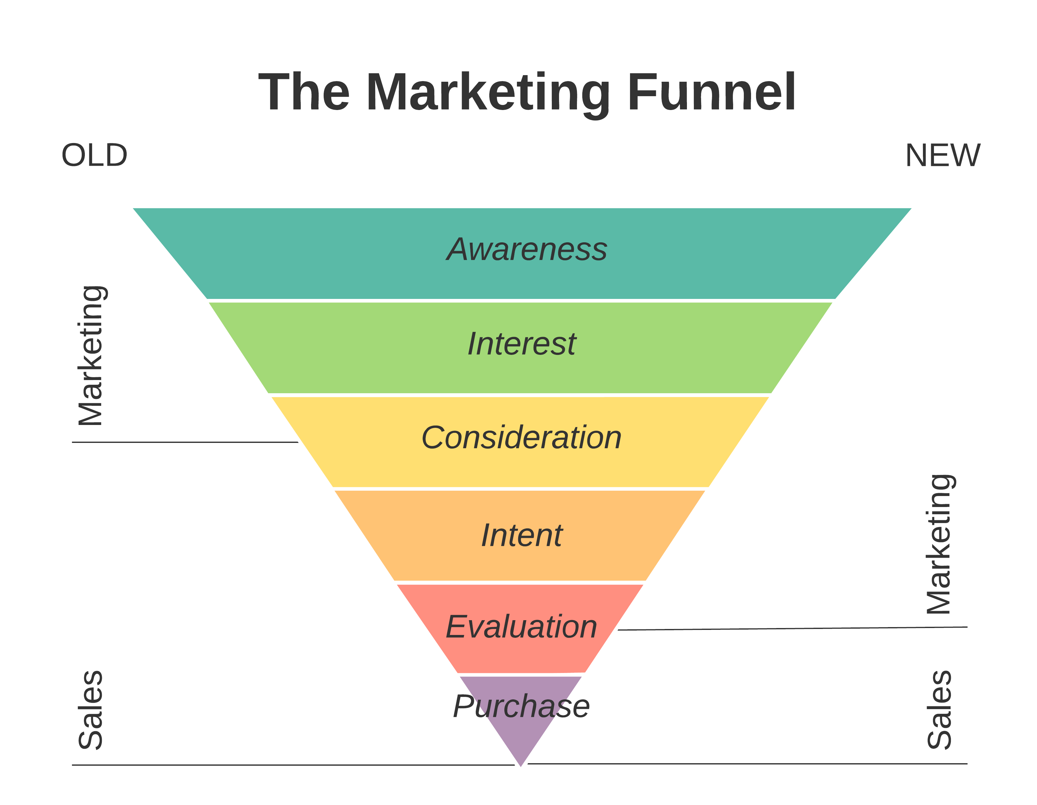 Marketing Funnel Pyramid.png