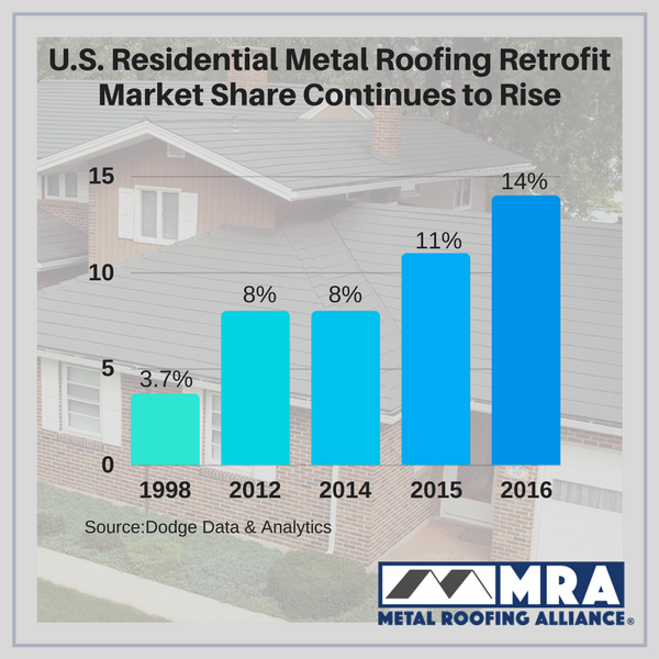 U.S. Residential Metal Roofing Retrofit Market Share.png