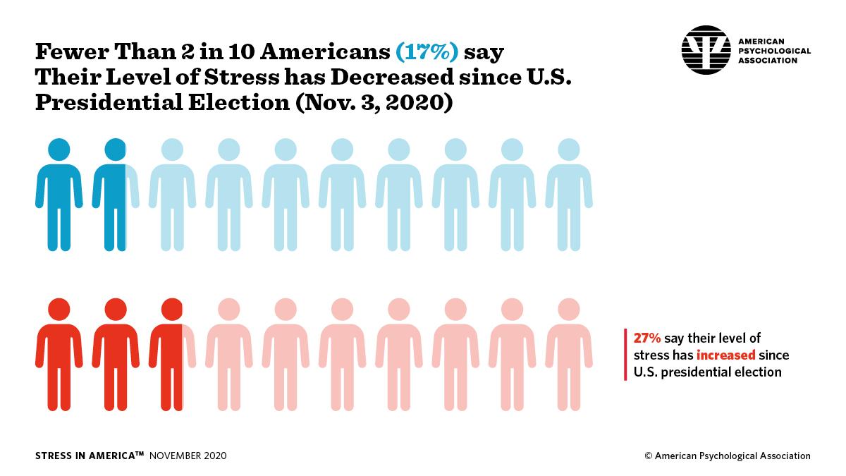 APA_Post-Election-Stress_1.jpg