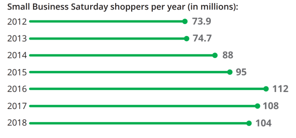 The-Influence-of-Small-Business-Saturday