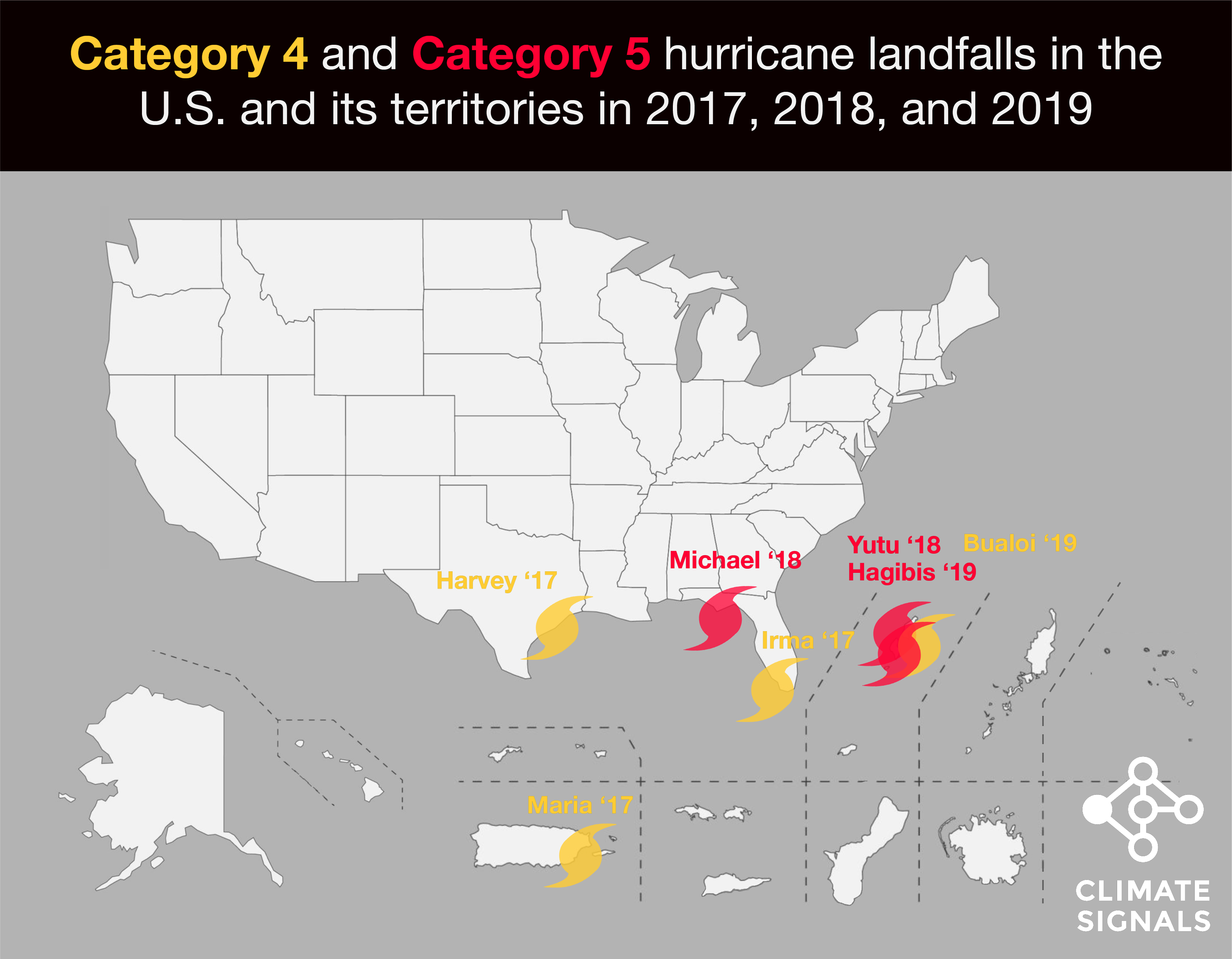 Climate Signals US Hurricane Landfalls