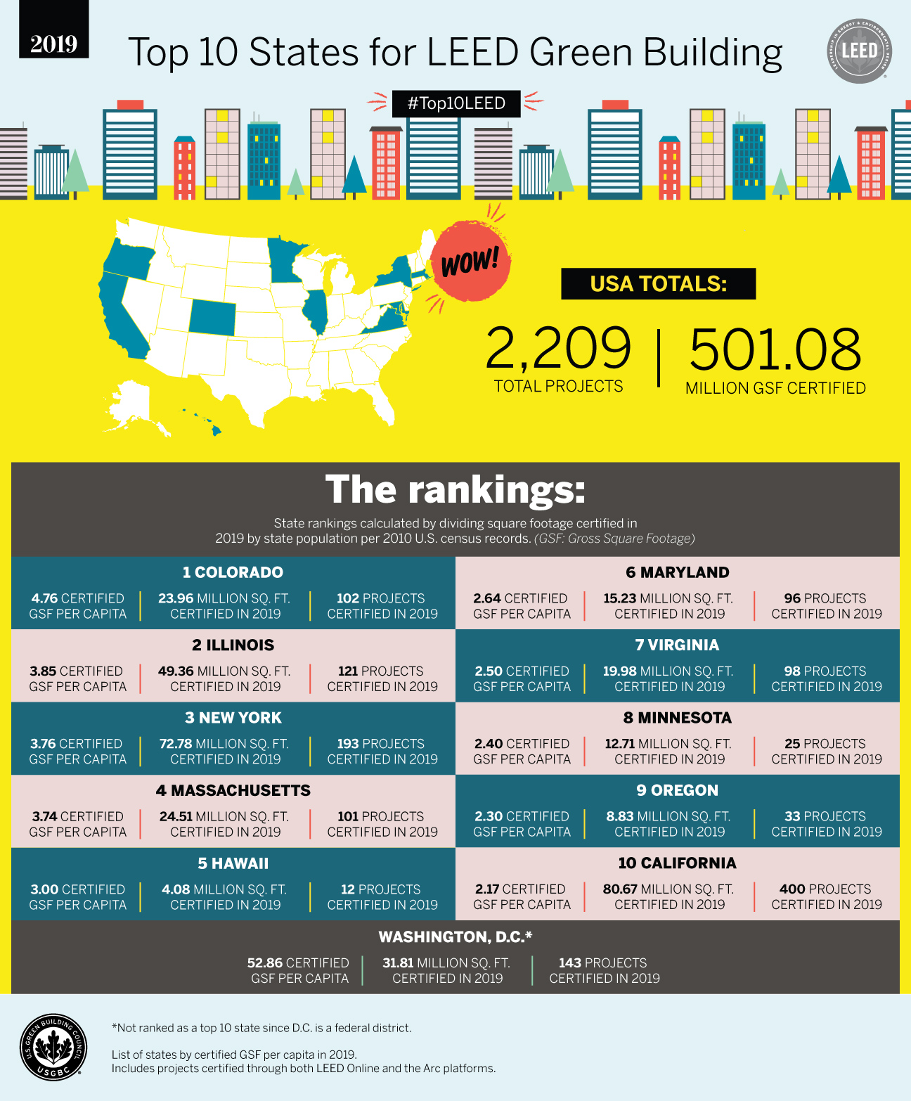 USGBC_top-10-states-2019-print-graphic_V4_AC.jpg
