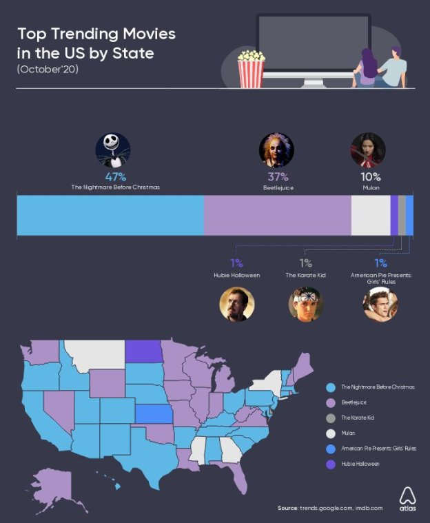 mulan-tops-most-trending-movies-globally-with-61-preference-in-most-countries