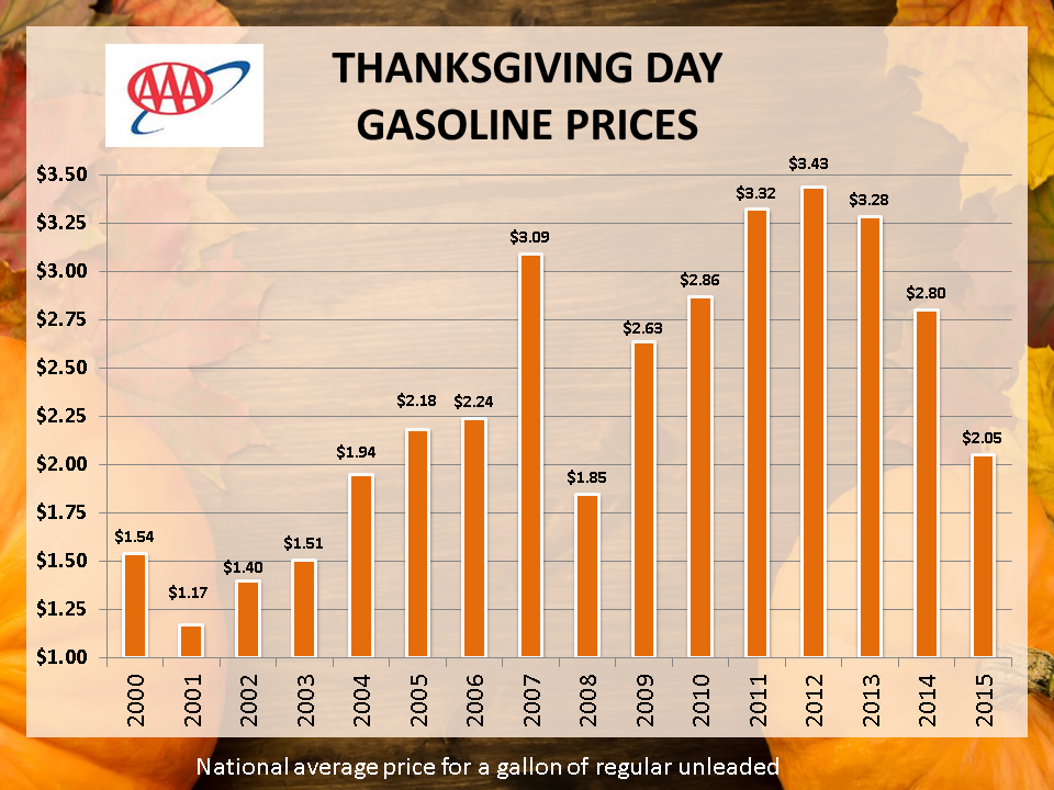 AAA: THANKSGIVING GAS PRICES HIT 7 YEAR LOWS ……….