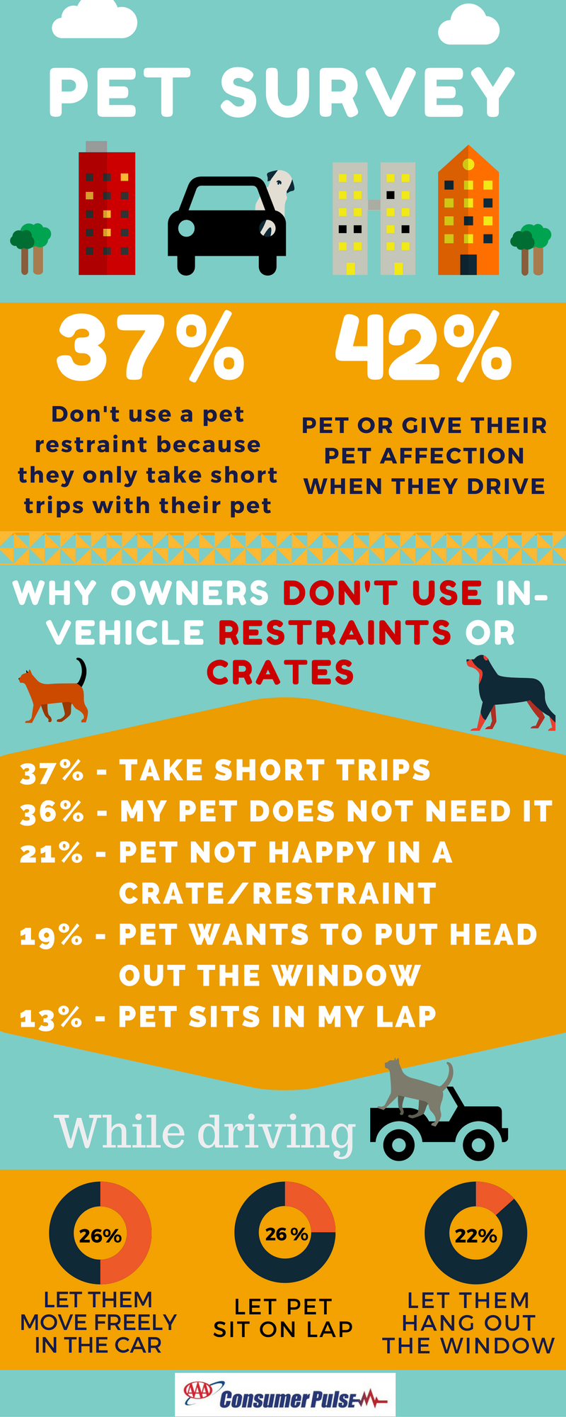 AAA SURVEY: PETS ARE RARELY SECURED IN THE VEHICLE …….