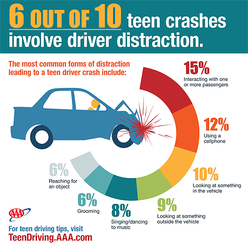 Drinking and distractions fuel teen driver crashes           ……….