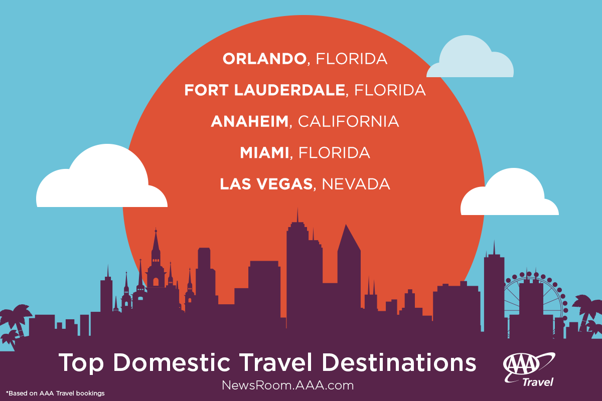 AAA: 75% OF FLORIDIANS WILL TRAVEL IN 2017 ………