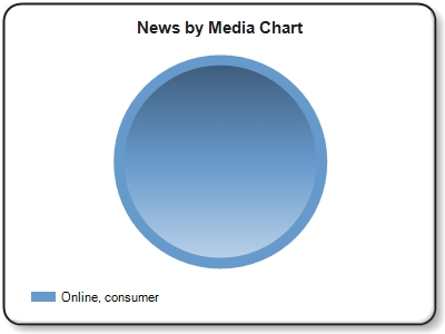 ''Online, consumer'' news refers to online news outlets and blogs such as HuffingtonPost, NY Times