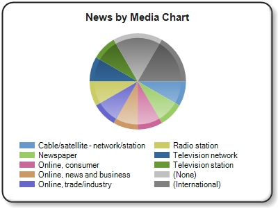 ''Online,consumer'' news refers to online news outlets and blogs such as Huffington Post, NY Times