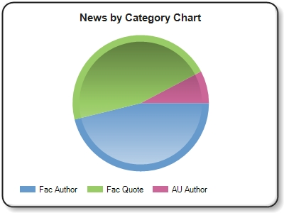Both charts are based on the week's Newsmakers highlights only, not total AU Mentions for the week