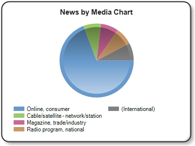 ''Online, consumer'' news refers to online news outlets and blogs such as HuffPost, New York Times