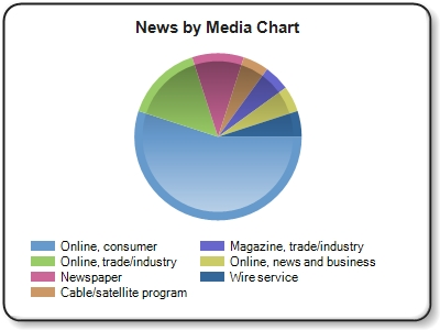 Online, consumer news refers to online news outlets and blogs such as Huffington Post, NY Times