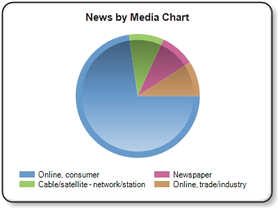 ''Online,consumer'' news refers to online news outlets and blogs such as HuffPost, New York Times
