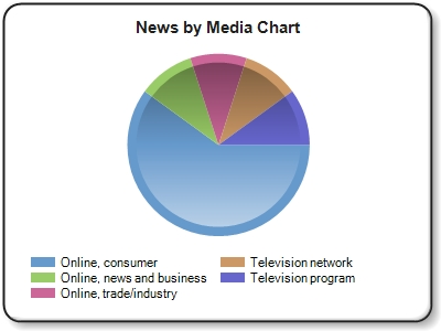 ''News,consumer'' news refers to online news outlets and blogs such as Huffington Post, NY Times