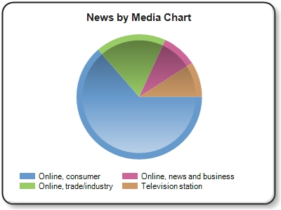 ''Online, consumer'' news refers to online news outlets and blogs such as Huffington Post, NY Times