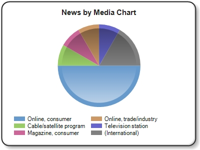 ''Online,consumer'' news refers to online news outlets and blogs such as HuffPost, NY Times