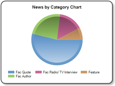 Both charts are based on the Newsmakers highlights only, not total AU mentions for the week