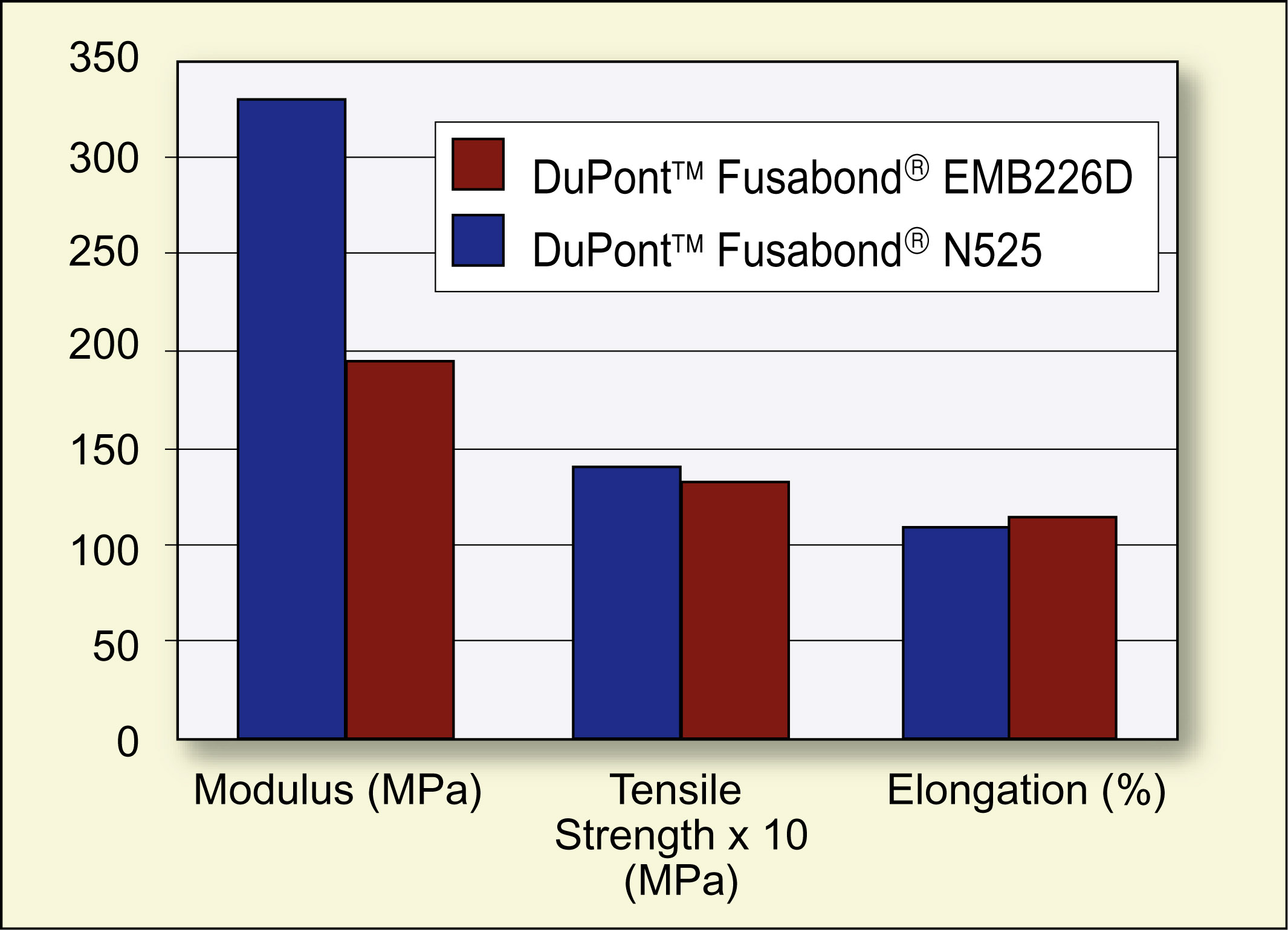 DuPont modifiers for improved wire and cable compound performance ...