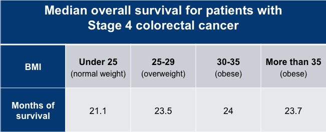 Thin Colorectal Cancer Patients Have Shorter Survival Than Obese Patients Duke School Of Medicine