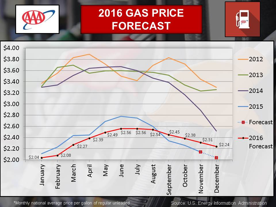 Gas Prices In Tennessee >> Enewsroom