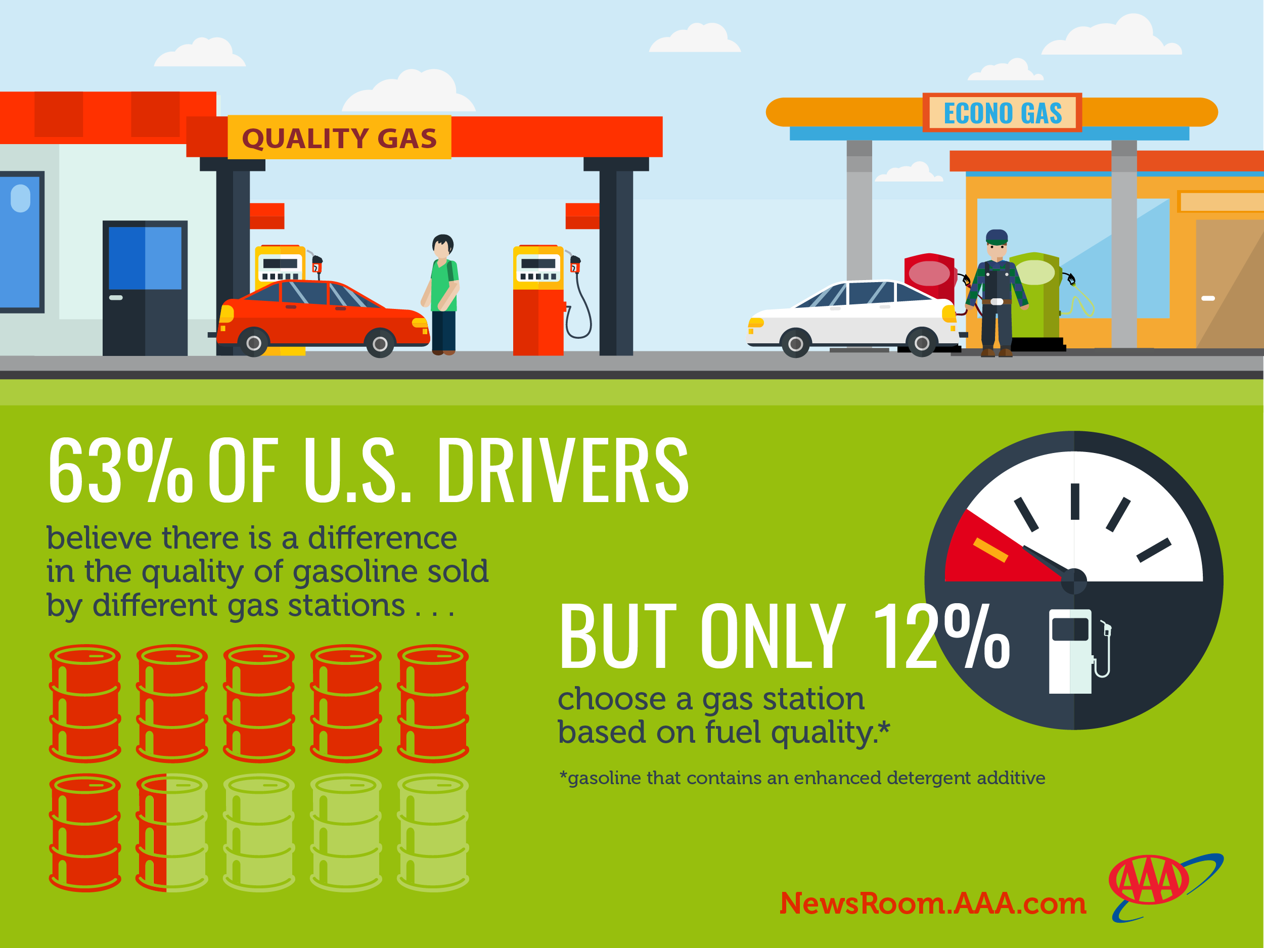 AAA STUDY: NOT ALL GASOLINE IS CREATED EQUAL