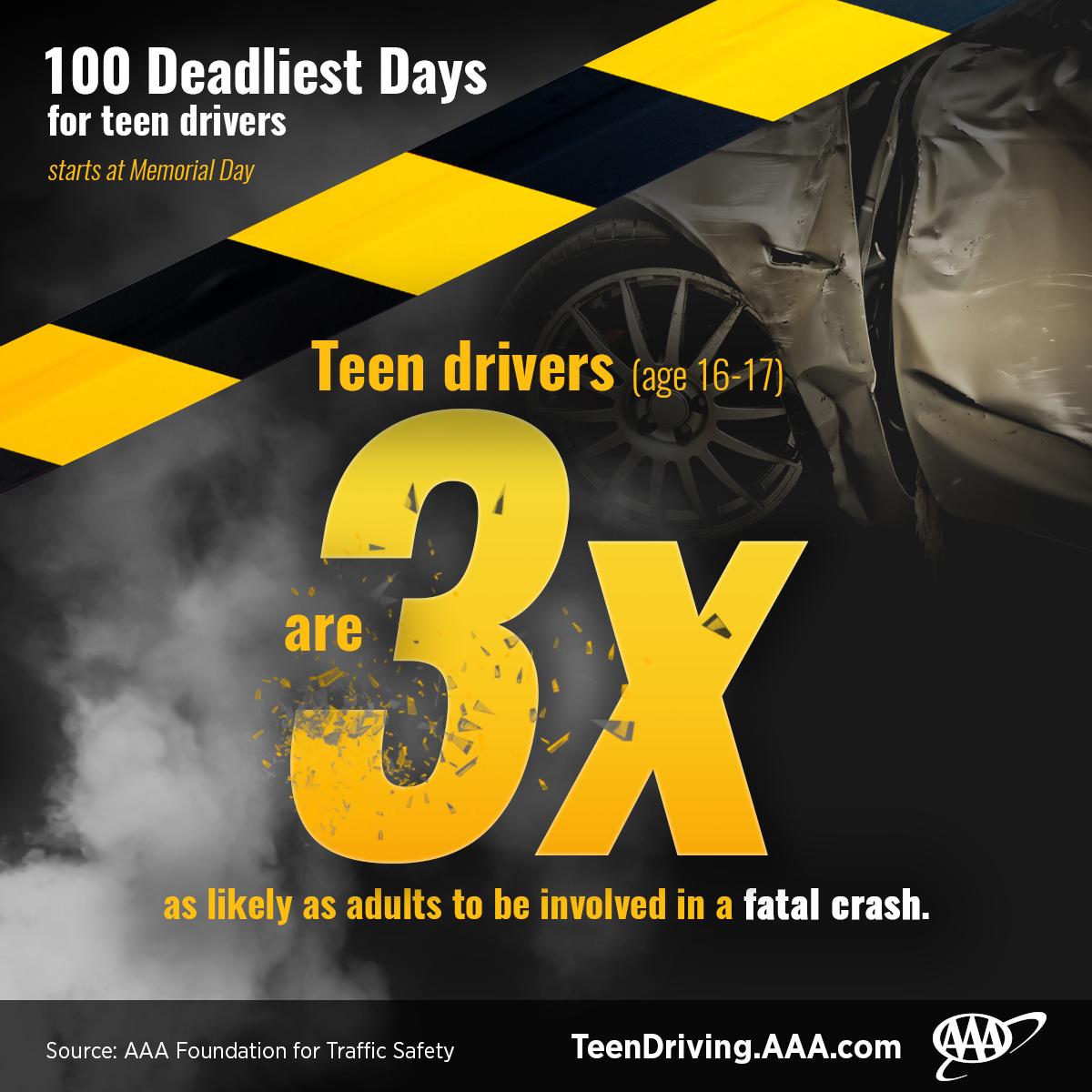 Of all teen deaths in boy sex