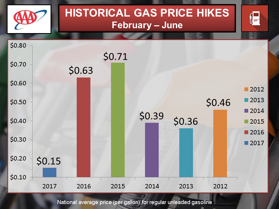 Gas Prices In Florida >> Aaa Gas Prices Drop Again But Higher Prices Are Coming Press